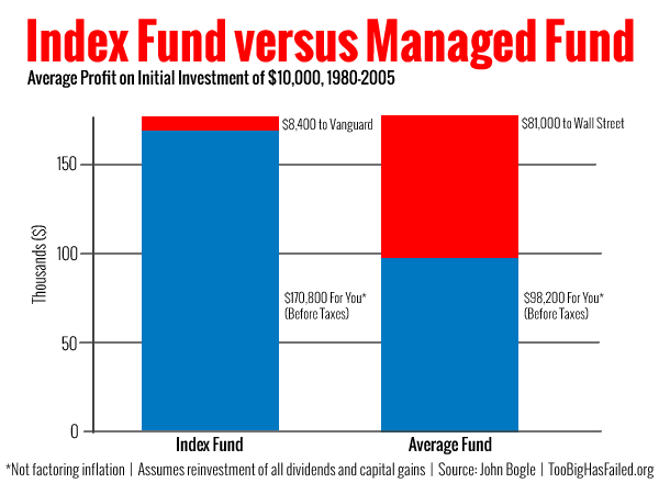 Recommends making the easy decision to invest in index funds for